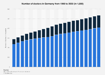 Doctors in Germany from 1990 to 2016