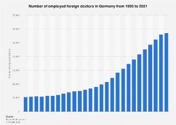 Foreign doctors employed in Germany 1995-2017