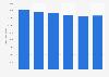 Italy: daily average audience reach of TV company Rai 2013-2017