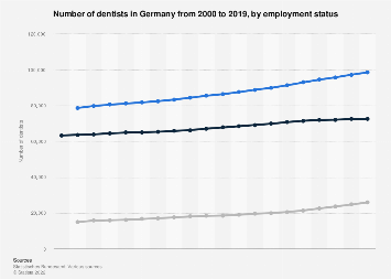 Dentists by employment status in Germany from 2000 to 2016