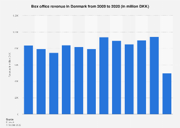 Box office revenue in Denmark 2006-2016