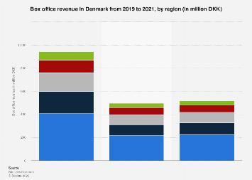 Box office revenue in Denmark 2015-2016, by region