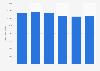 Italy: daily average audience reach of TV company Mediaset 2013-2017