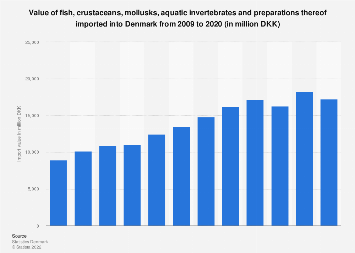 Import value of fish, crustaceans and mollusks into Denmark 2006-2016