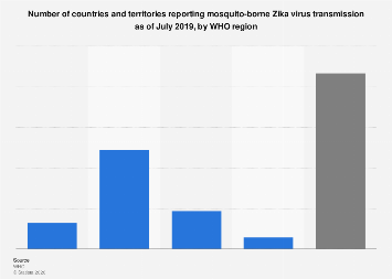 Number of countries with mosquito-borne Zika transmission by region February 2018