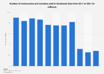 Motorcycle and scooter sales within ASEAN 2006-2016