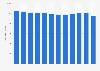 Élevage: nombre de bovins en Belgique 2006-2017