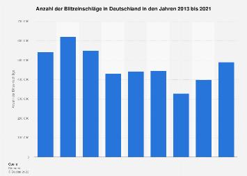 Anzahl der Blitzeinschläge in Deutschland bis 2017
