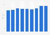 Umsatz der Reformhaus eG bis 2017