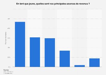 Principales  sources de revenus des jeunes Français 2015
