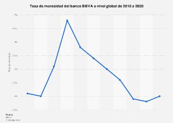 Tasa de morosidad del BBVA a nivel mundial 2010-2018