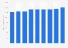 Information et communication : chiffre d'affaires du secteur en Belgique 2008-2016