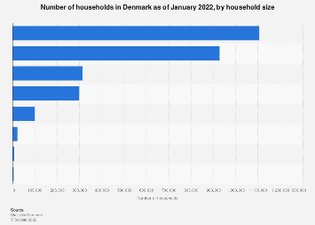Households in Denmark 2018, by household size