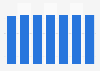 Fintech: número de usuarios en el segmento de transferencias P2P en España 2014-2020