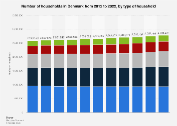 Households in Denmark 2010-2017, by type of household