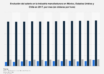 Salario por hora en la industria manufacturera de países seleccionados 2017