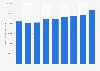 Information et communication : chiffre d'affaires du secteur en Allemagne 2008-2016