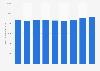 Information et communication : chiffre d'affaires du secteur au Danemark 2008-2016