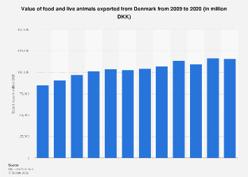 Export value of food and live animals from Denmark 2006-2016