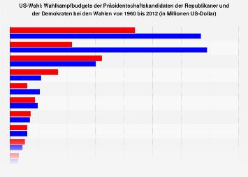 Us Wahl Statistik