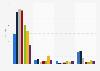 Número de arrestos relacionados con el terrorismo por tipo en la UE 2014-2018