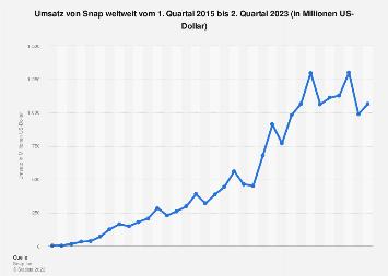 Umsatz von Snap weltweit bis zum 1. Quartal 2019