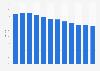 Average daily TV reach in Denmark 2006-2016