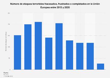 Número de ataques terroristas UE 2013-2017