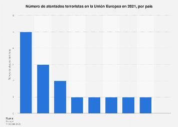 Número de ataques terroristas por país UE 2018