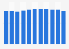 Number of TV viewers in Denmark per week from 2005-2015