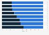 Bewertung der Fahrrad-Infrastruktur in Österreich im Jahr 2016