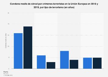 Condena media de prisión por tipo de terrorismo UE 2014-2015