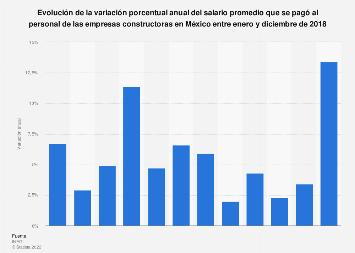 Variación anual del salario medio del personal de constructoras México 2018
