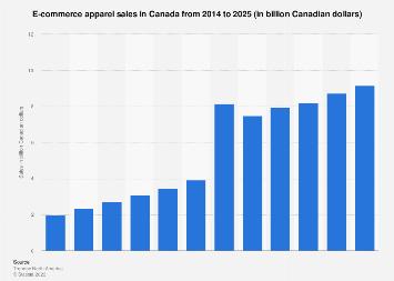 Apparel e-commerce sales in Canada 2014-2021