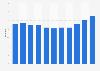 Leerstandsquote von Büroflächen in Bremen bis 2019