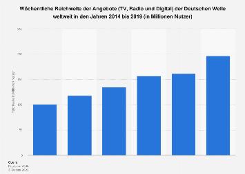 Reichweite der Angebote der Deutschen Welle weltweit bis 2017