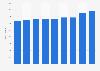Número de personas ocupadas que recibían hasta un salario mínimo México 2014-2016