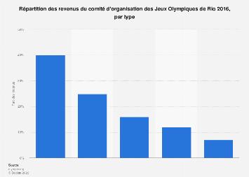Revenus par type du comité d'organisation des Jeux Olympiques de Rio 2016