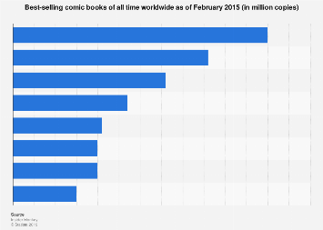 Best-selling comic books of all time | Statista