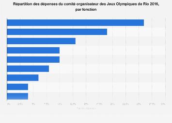 Dépenses par fonction du comité organisateur des Jeux Olympiques de Rio 2016