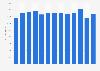 Export value of footwear from Denmark 2007-2017