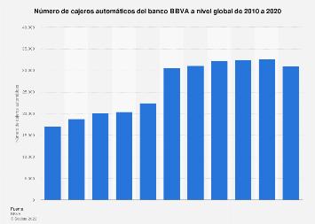 Número de cajeros automáticos del BBVA a nivel mundial 2010-2018