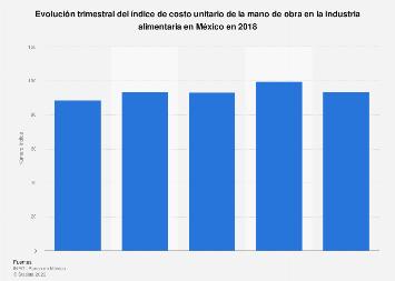Índice de costo unitario de la mano de obra en la industria alimentaria México 2018