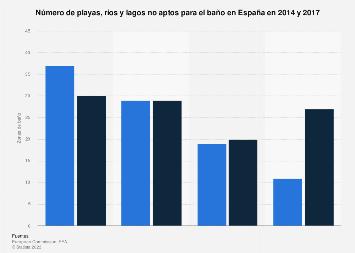 Playas, ríos y lagos no aptos para el baño España 2014-2017