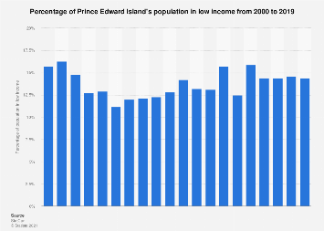 Low income population percentage Prince Edward Island 2000-2015