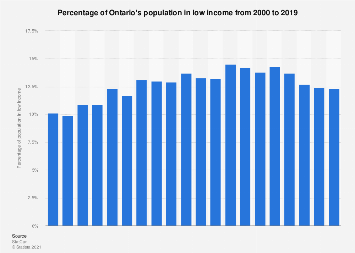 Low income population percentage Ontario 2000-2015