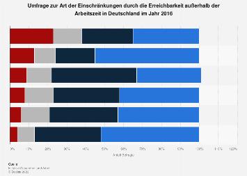 Umfrage zur Art der Einschränkungen durch Erreichbarkeit in Deutschland 2016