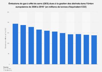 Émissions de gaz à effet de serre dues à la gestion des déchets dans l'UE 2006-2016