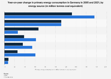 Primary energy consumption in Germany from 2005 to 2016