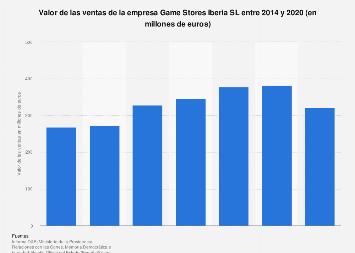 Valor de las ventas de Game Stores Iberia SL 2014-2017